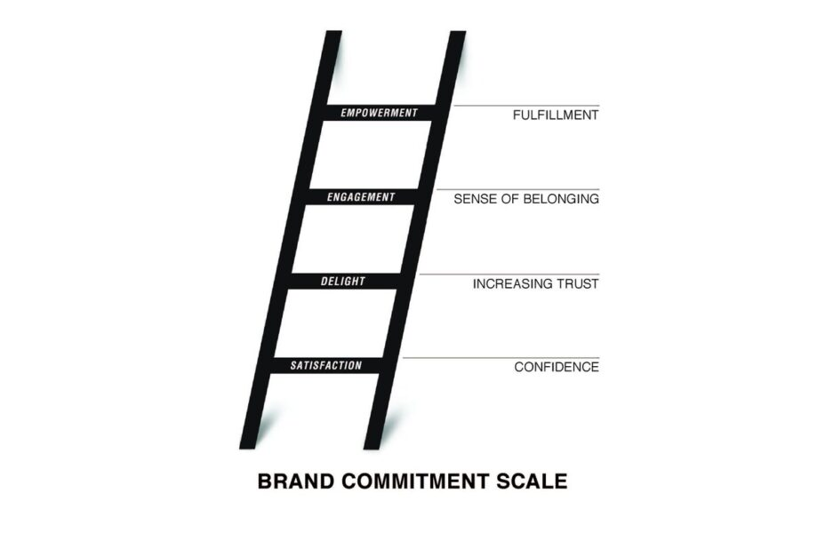 How To Measure The Effectiveness Of Branding